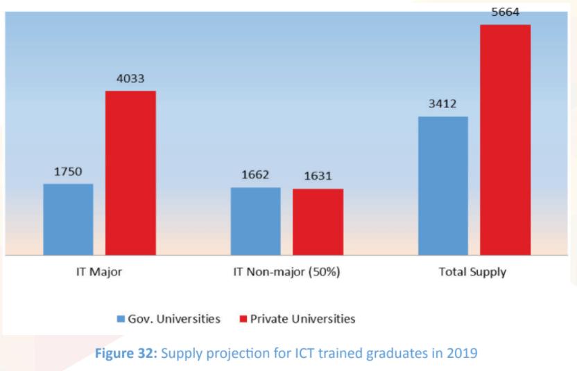 Graph -ICTA National IT-BPM Workforce Survey 2019, P.56
