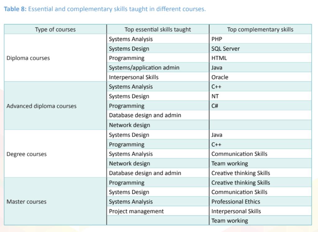 Table -ICTA National IT-BPM Workforce Survey 2019, P.57