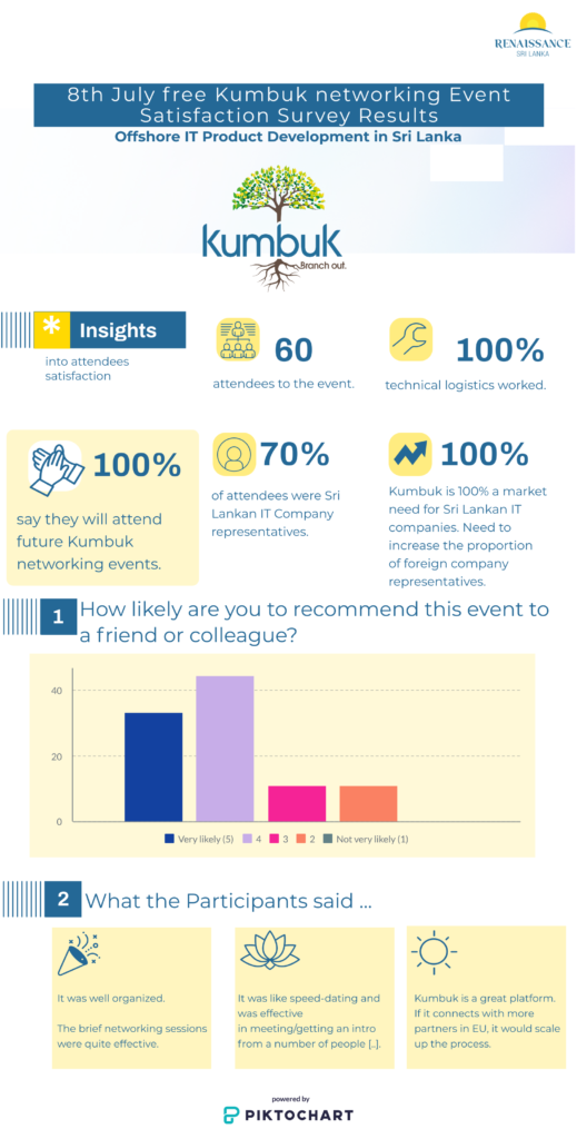 Renaissance Sri Lanka Kumbuk Business Event Satisfaction Survey Results
